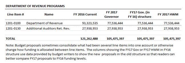 Table: Department of Revenue programs