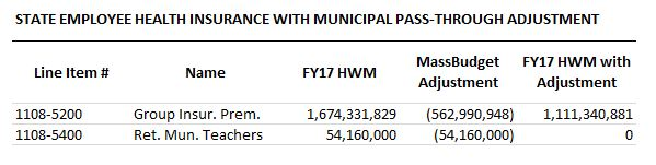 Table: State employee health insurance with municipal pass-through adjustment