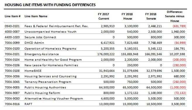 table: Housing line items with funding differences