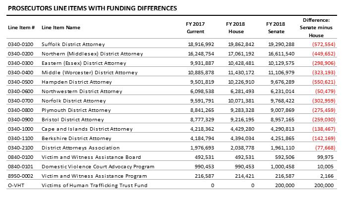 table: Prosecutors line items with funding differences