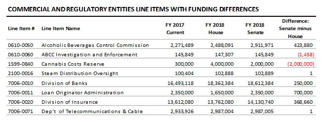 table: Commercial and regulatory entities line items with funding differences