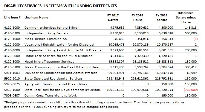 table: Disability services line items with funding differences