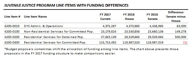 table: Juvenile justice program line items with funding differences