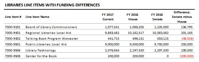table: Libraries line items with funding differences