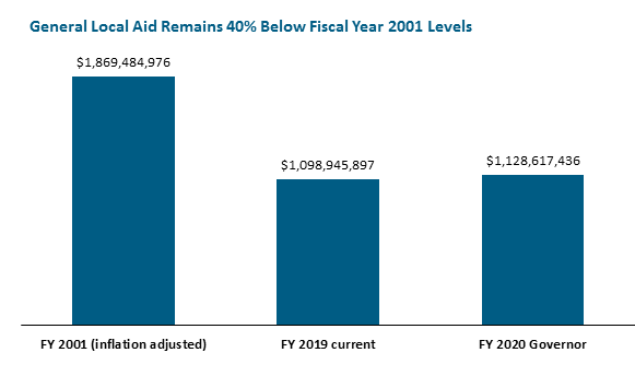 bar graph: General Local Aid Remains 40% Below Fiscal Year 2001 Levels