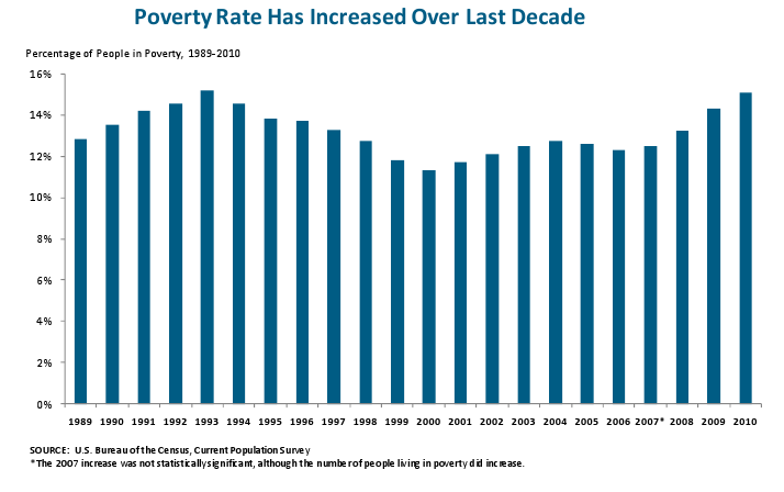 Poverty Rates has Increased Over Last Decade